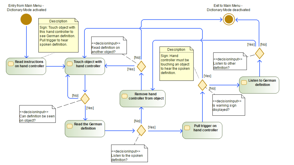UML activity diagram illustrating the UI for the Dictionary Mode of the German Environmentalism VR Project.